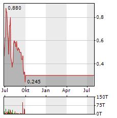 CO.DON AG Jahres Chart