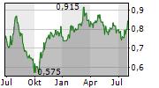 COATS GROUP PLC Chart 1 Jahr