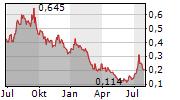 COBALT BLUE HOLDINGS LIMITED Chart 1 Jahr
