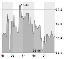 COCA-COLA COMPANY Chart 1 Jahr