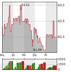 COCA-COLA Aktie 1-Woche-Intraday-Chart