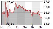 COCA-COLA COMPANY 1-Woche-Intraday-Chart