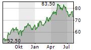 COCA-COLA FEMSA SAB DE CV ADR Chart 1 Jahr