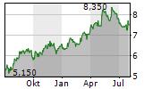 COCA-COLA FEMSA SAB DE CV Chart 1 Jahr