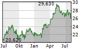 COCA-COLA HBC AG Chart 1 Jahr
