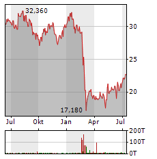 COCA-COLA HBC Aktie Chart 1 Jahr