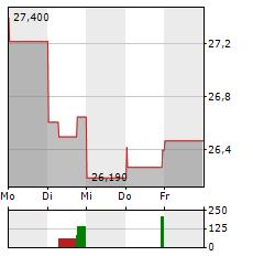 COCA-COLA HBC Aktie 5-Tage-Chart