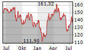 COCHLEAR LIMITED Chart 1 Jahr