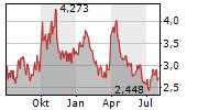 COEUR MINING INC Chart 1 Jahr