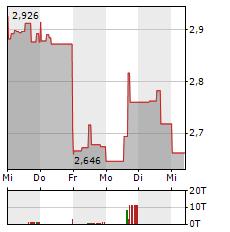 COEUR Aktie 1-Woche-Intraday-Chart