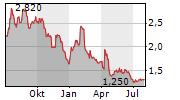 COFFEE HOLDING CO INC Chart 1 Jahr