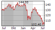 COFINIMMO SA Chart 1 Jahr