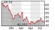 COGECO COMMUNICATIONS INC Chart 1 Jahr