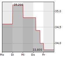 COGECO INC Chart 1 Jahr
