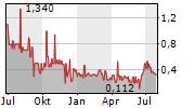 COGIA AG Chart 1 Jahr