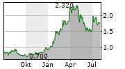COGNOR HOLDING SA Chart 1 Jahr