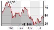 COHEN & STEERS INC Chart 1 Jahr