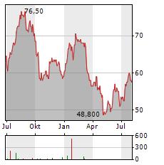 COHEN & STEERS Aktie Chart 1 Jahr