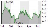 COHORT PLC Chart 1 Jahr