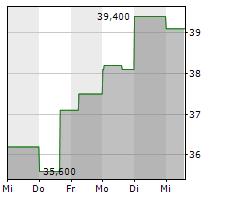 COHU INC Chart 1 Jahr