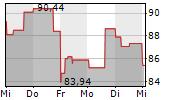 COINBASE GLOBAL INC 5-Tage-Chart