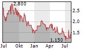 COINIX GMBH & CO KGAA Chart 1 Jahr
