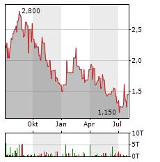 COINIX Aktie Chart 1 Jahr