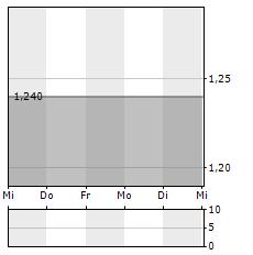 COINIX Aktie 5-Tage-Chart
