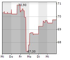 COLGATE-PALMOLIVE COMPANY Chart 1 Jahr