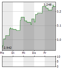 COLLECTOR AB Aktie 5-Tage-Chart