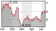 COLLINS FOODS LIMITED Chart 1 Jahr