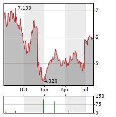 COLLINS FOODS Aktie Chart 1 Jahr
