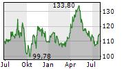 COLOPLAST A/S Chart 1 Jahr