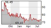 COLTENE HOLDING AG Chart 1 Jahr