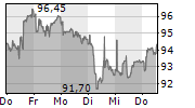 COLTENE HOLDING AG 5-Tage-Chart