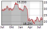 COLUMBIA BANKING SYSTEM INC Chart 1 Jahr