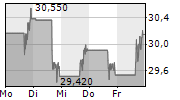 COLUMBIA BANKING SYSTEM INC 5-Tage-Chart