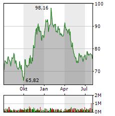 COLUMBIA SPORTSWEAR Aktie Chart 1 Jahr