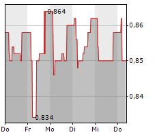COLUMBUS A/S Chart 1 Jahr