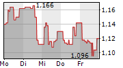 COLUMBUS A/S 1-Woche-Intraday-Chart