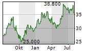 COLUMBUS MCKINNON CORPORATION Chart 1 Jahr