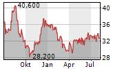 COMARCH SA Chart 1 Jahr