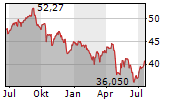 COMCAST CORPORATION Chart 1 Jahr