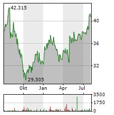 COMCAST Aktie Chart 1 Jahr