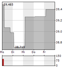 COMCAST Aktie 1-Woche-Intraday-Chart