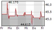 COMCAST CORPORATION 5-Tage-Chart