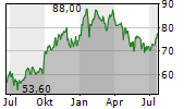 COMERICA INC Chart 1 Jahr
