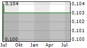 COMET RIDGE LIMITED Chart 1 Jahr