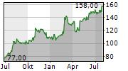 COMFORT SYSTEMS USA INC Chart 1 Jahr
