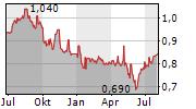 COMFORTDELGRO CORPORATION LIMITED Chart 1 Jahr